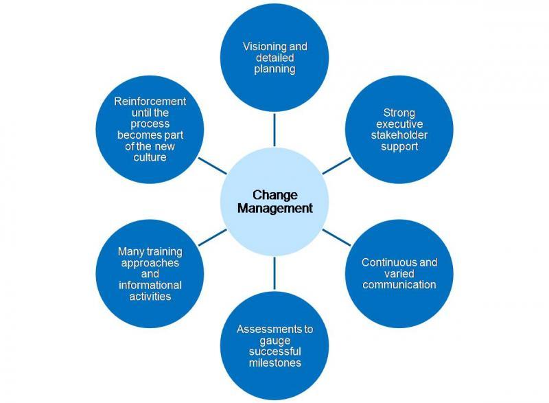 Forrester Change Management