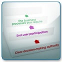 Selecting a ERP System