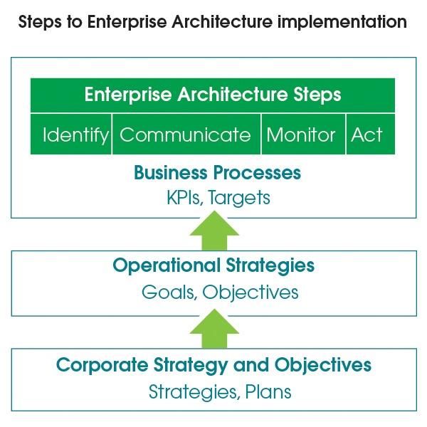 enterprise_architecture_steps-1